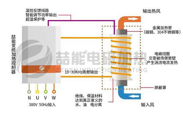 電磁加熱原理
